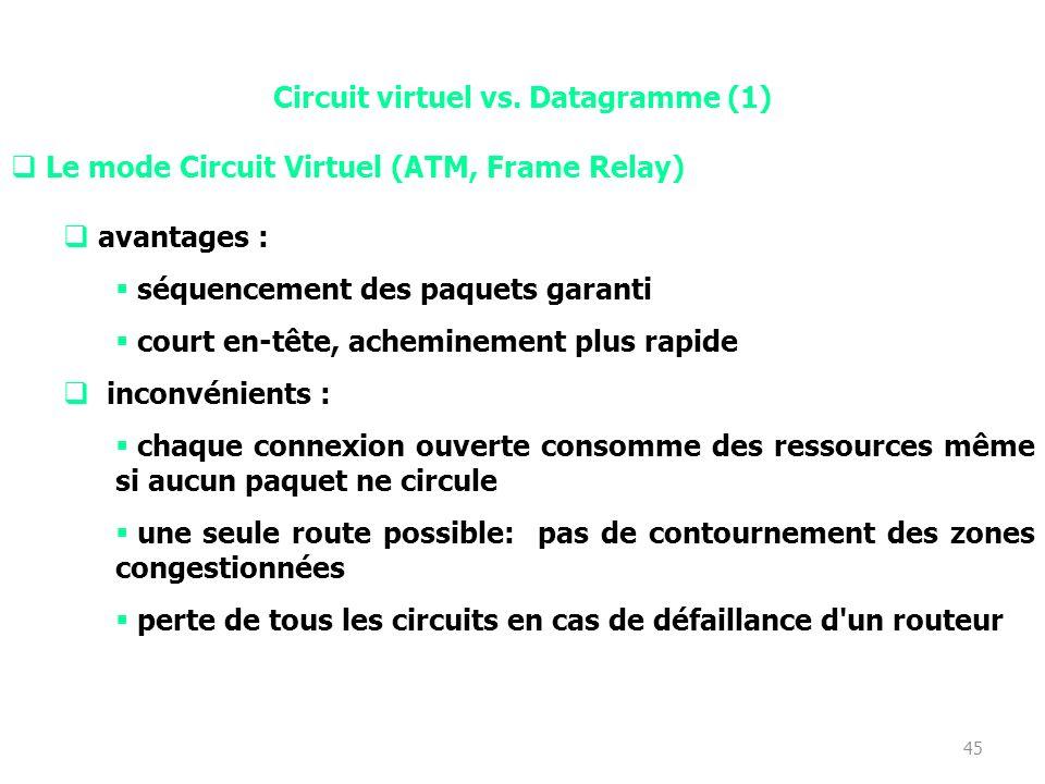 44 Acheminement en mode circuit virtuel ou mode connecté exemple : Transpac un chemin est établi à lavance (le Circuit Virtuel) les paquets sont reçus