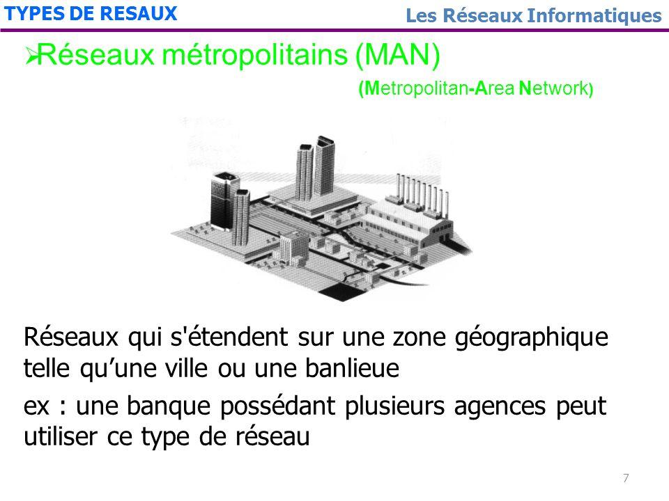 6 Les Réseaux InformatiquesTYPES DES RESEAUX Création de réseaux locaux LAN (Lan Area Network) en reliant stations de travail, périphériques, terminau