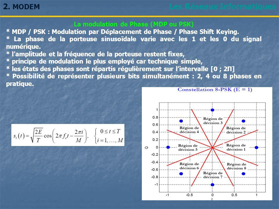 Les Réseaux Informatiques La modulation de Phase (MDP ou PSK) * MDP / PSK : Modulation par Déplacement de Phase / Phase Shift Keying. * La phase de la