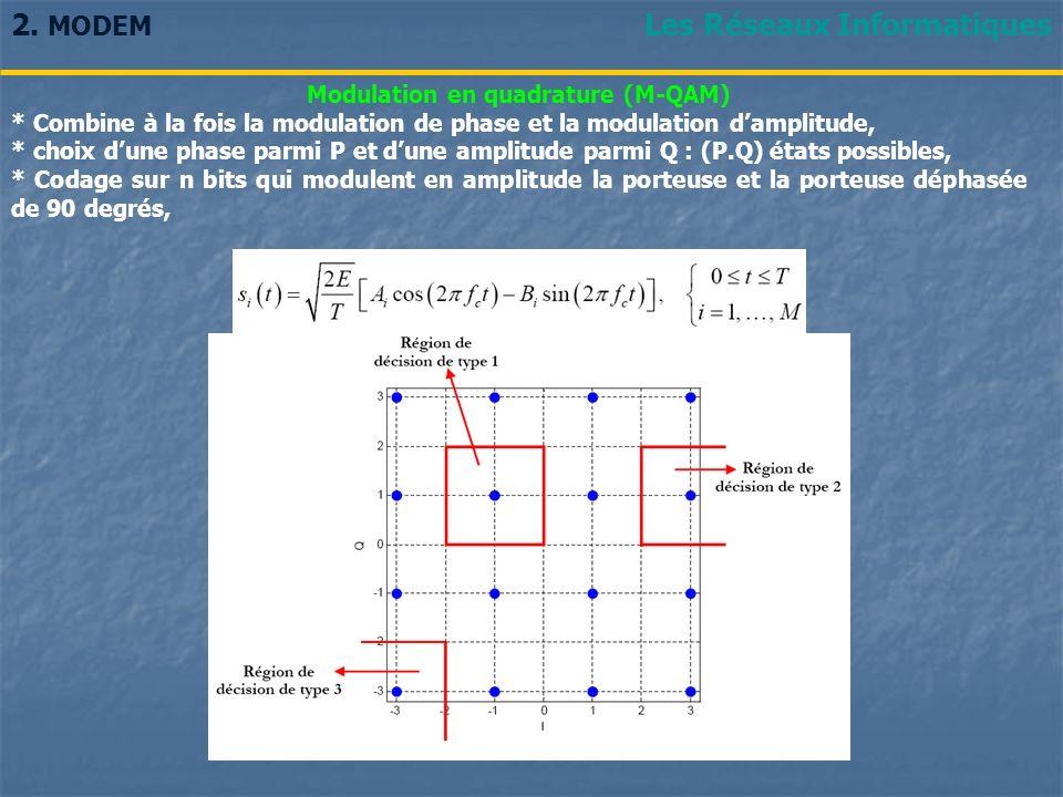 Les Réseaux Informatiques2. MODEM Modulation en quadrature (M-QAM) * Combine à la fois la modulation de phase et la modulation damplitude, * choix dun