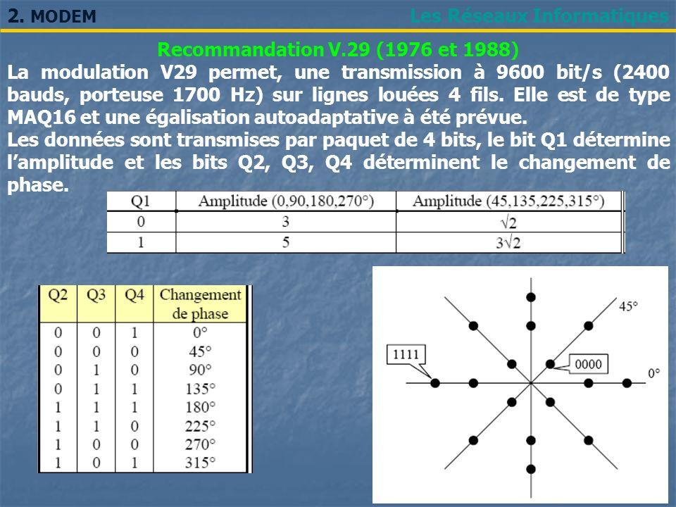 Les Réseaux Informatiques2. MODEM Recommandation V.29 (1976 et 1988) La modulation V29 permet, une transmission à 9600 bit/s (2400 bauds, porteuse 170