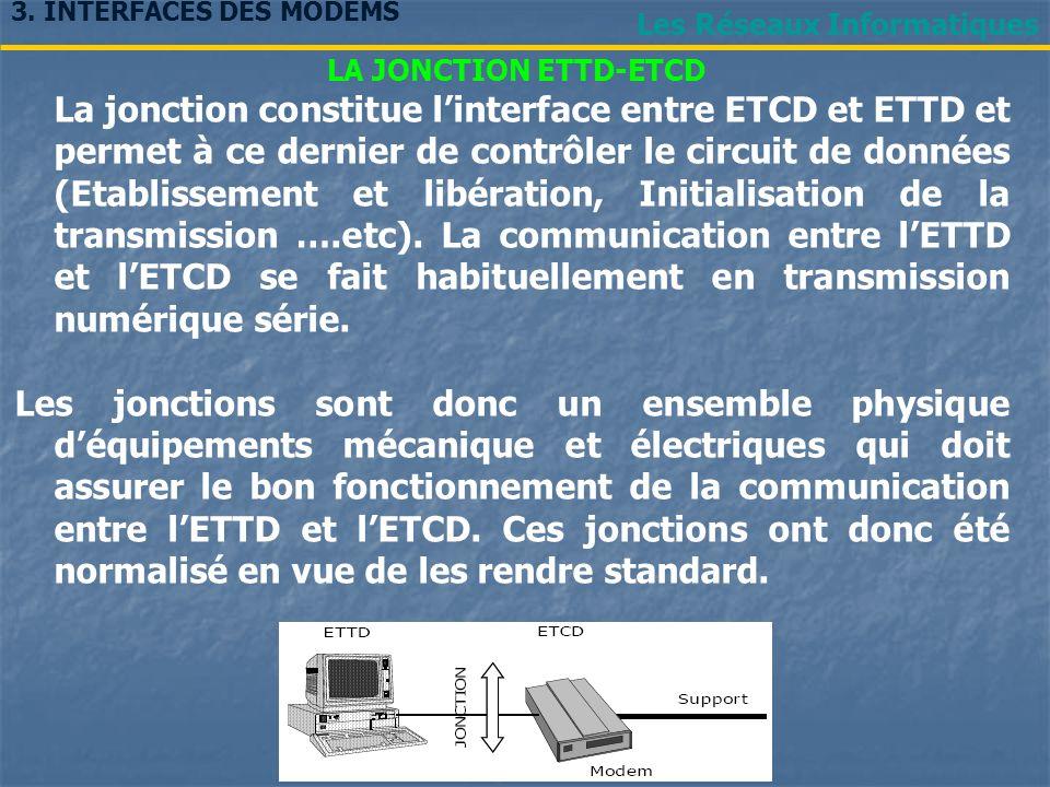 Les Réseaux Informatiques LA JONCTION ETTD-ETCD La jonction constitue linterface entre ETCD et ETTD et permet à ce dernier de contrôler le circuit de