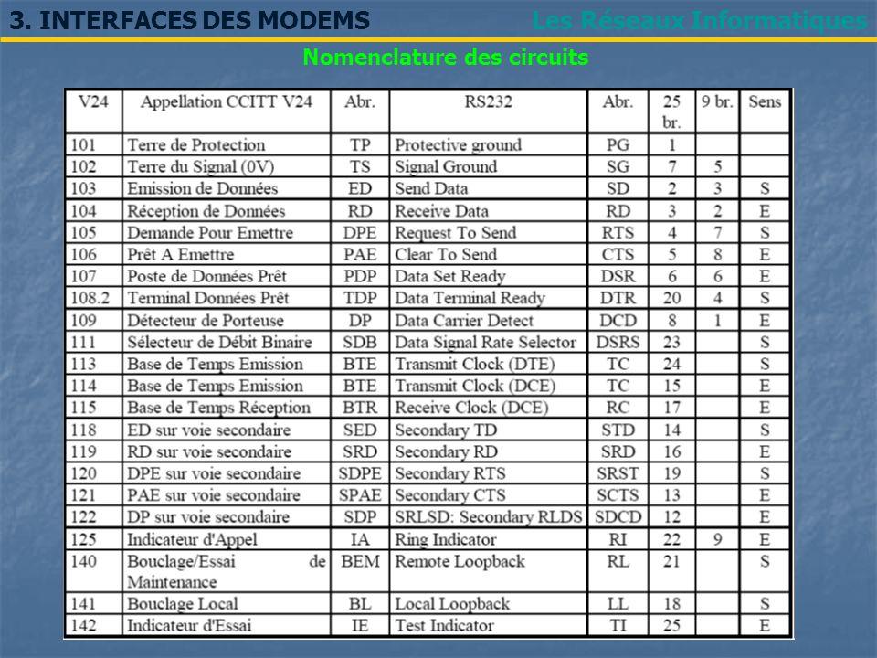 Les Réseaux Informatiques3. INTERFACES DES MODEMS Nomenclature des circuits