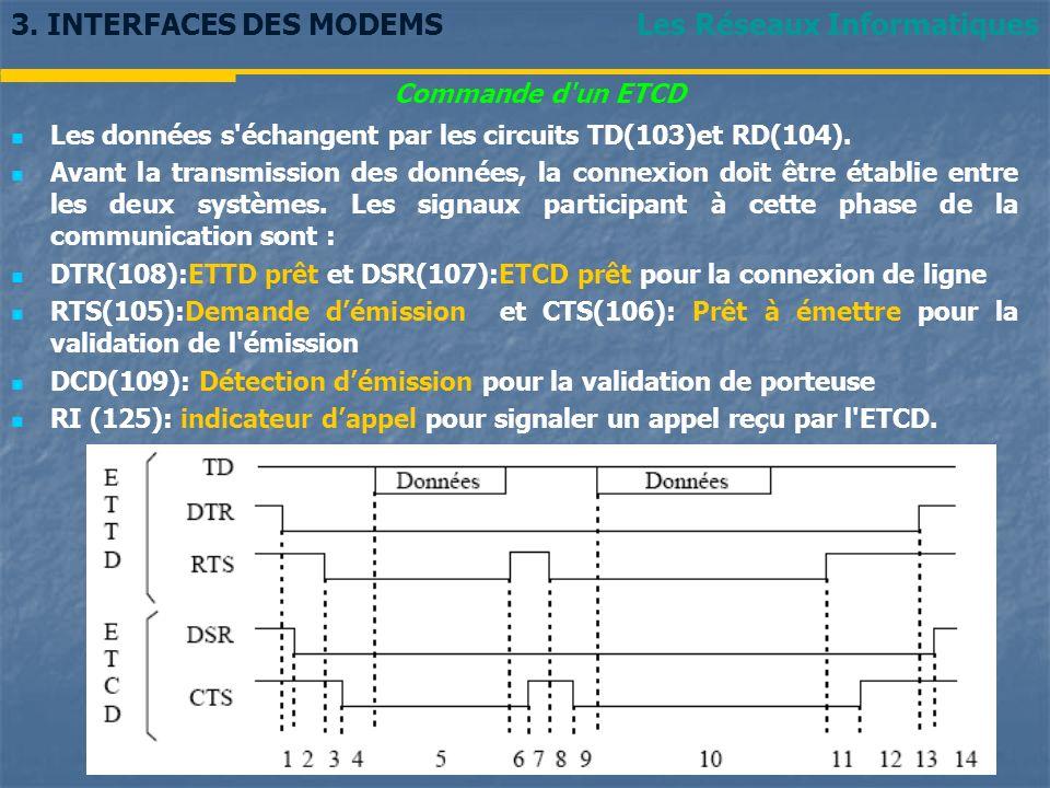Les Réseaux Informatiques3. INTERFACES DES MODEMS Commande d'un ETCD Les données s'échangent par les circuits TD(103)et RD(104). Avant la transmission