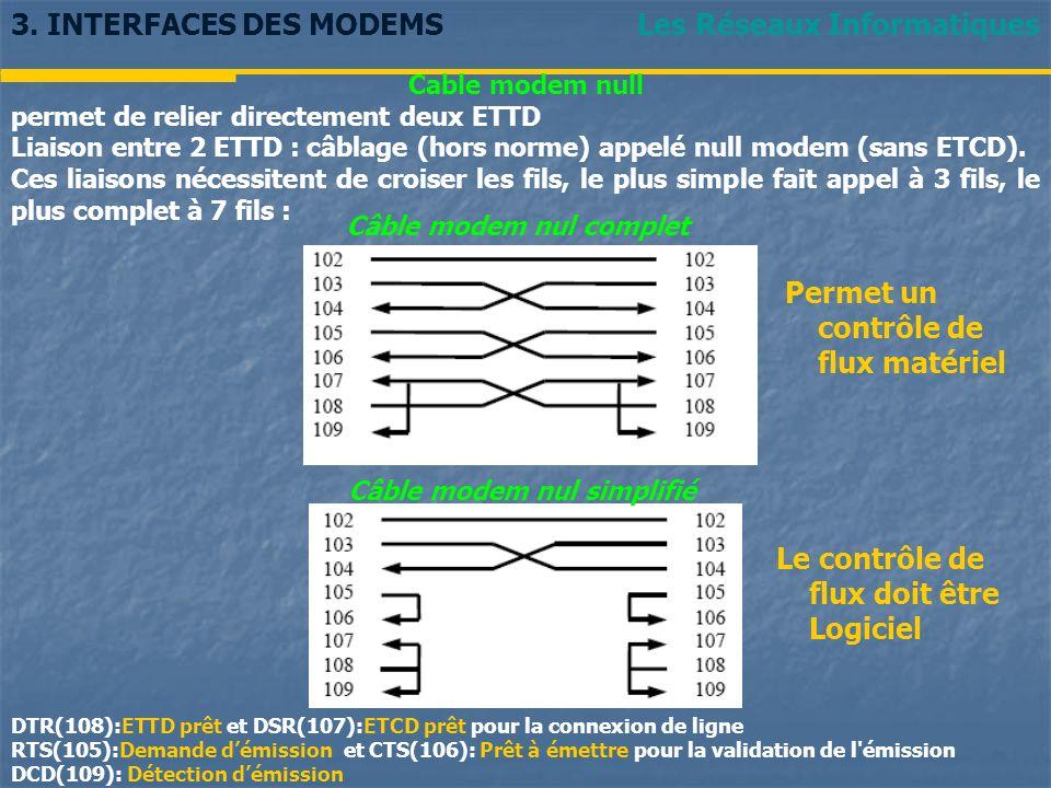 Les Réseaux Informatiques3. INTERFACES DES MODEMS Cable modem null permet de relier directement deux ETTD Liaison entre 2 ETTD : câblage (hors norme)