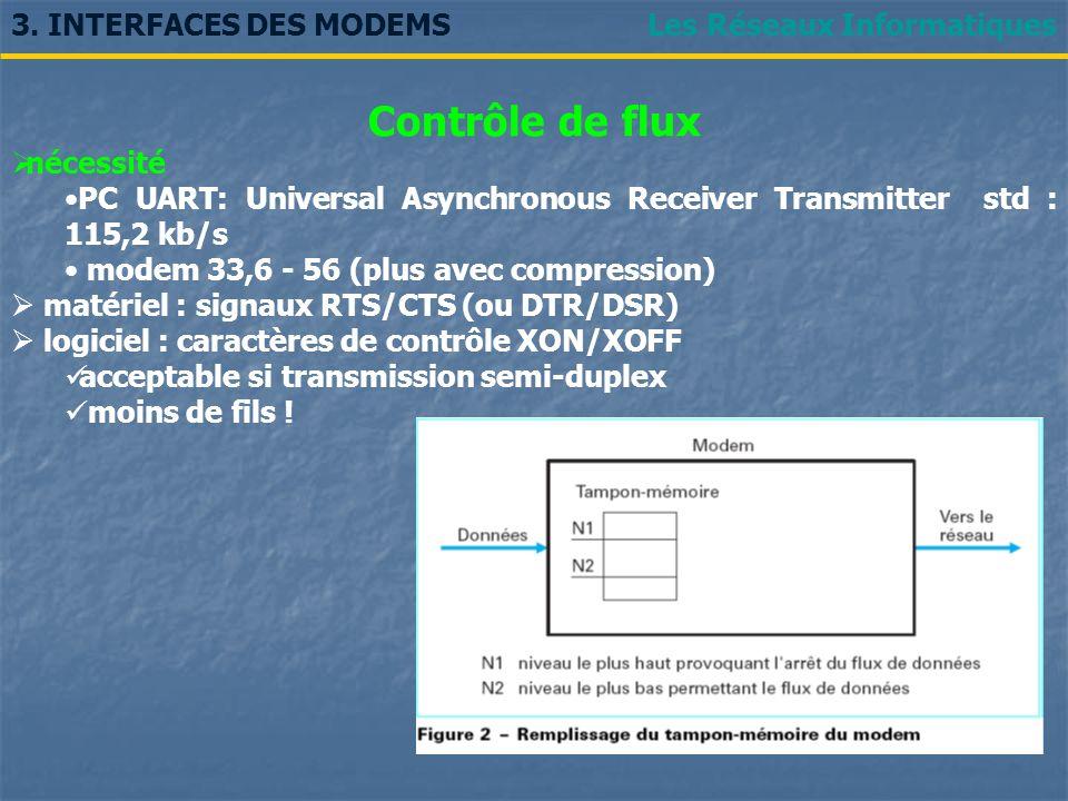 Les Réseaux Informatiques3. INTERFACES DES MODEMS Contrôle de flux nécessité PC UART: Universal Asynchronous Receiver Transmitter std : 115,2 kb/s mod