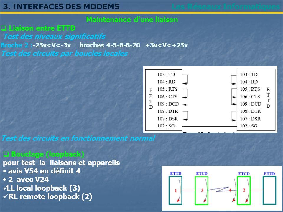Les Réseaux Informatiques3. INTERFACES DES MODEMS Bouclage (loopback) pour test la liaisons et appareils avis V54 en définit 4 2 avec V24 LL local loo