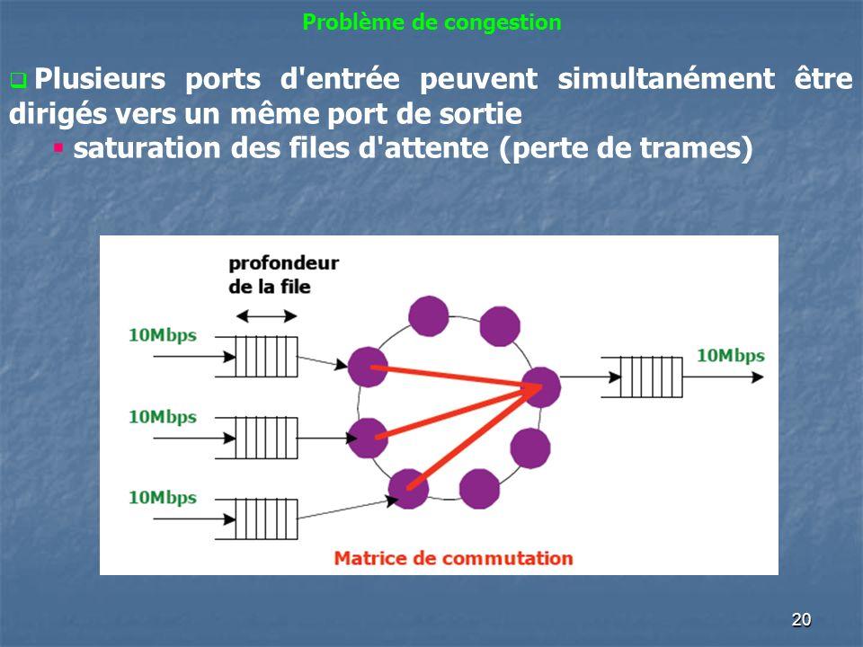 20 Problème de congestion Plusieurs ports d'entrée peuvent simultanément être dirigés vers un même port de sortie saturation des files d'attente (pert