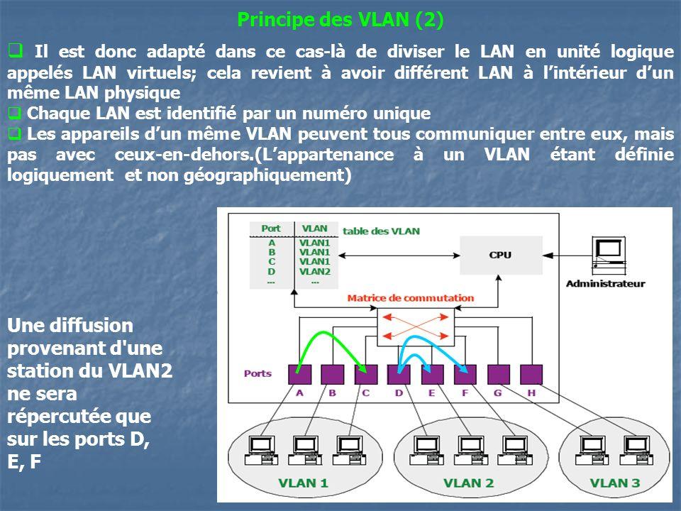 28 Principe des VLAN (2) Il est donc adapté dans ce cas-là de diviser le LAN en unité logique appelés LAN virtuels; cela revient à avoir différent LAN