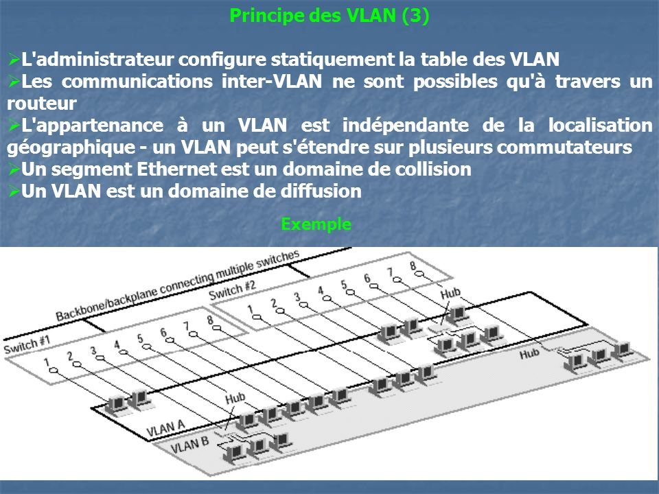 29 Principe des VLAN (3) L'administrateur configure statiquement la table des VLAN Les communications inter-VLAN ne sont possibles qu'à travers un rou