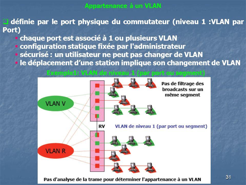 31 Appartenance à un VLAN définie par le port physique du commutateur (niveau 1 :VLAN par Port) chaque port est associé à 1 ou plusieurs VLAN configur