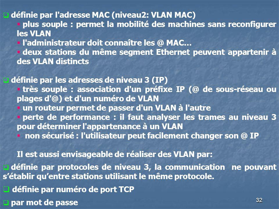 32 définie par l'adresse MAC (niveau2: VLAN MAC) plus souple : permet la mobilité des machines sans reconfigurer les VLAN l'administrateur doit connaî