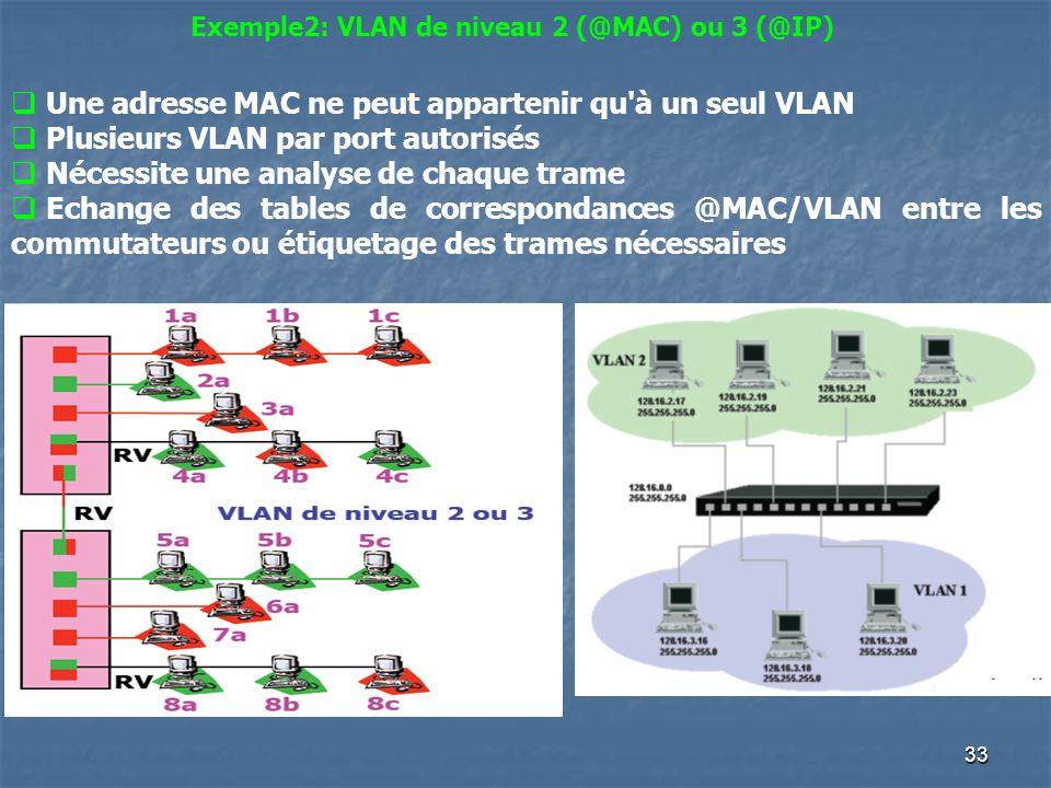 33 Exemple2: VLAN de niveau 2 (@MAC) ou 3 (@IP) Une adresse MAC ne peut appartenir qu'à un seul VLAN Plusieurs VLAN par port autorisés Nécessite une a