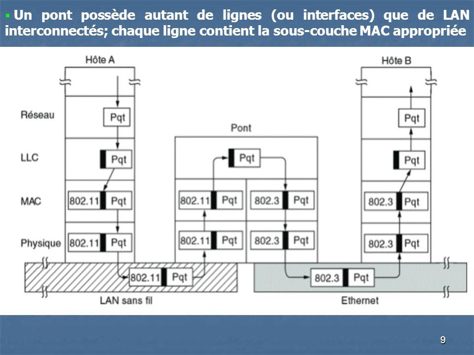 9 Un pont possède autant de lignes (ou interfaces) que de LAN interconnectés; chaque ligne contient la sous-couche MAC appropriée