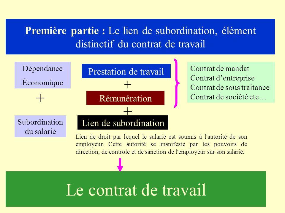La relation de travail peut sinscrire soit dans un contexte de subordination juridique soit dans un contexte dindépendance ; La subordination juridiqu