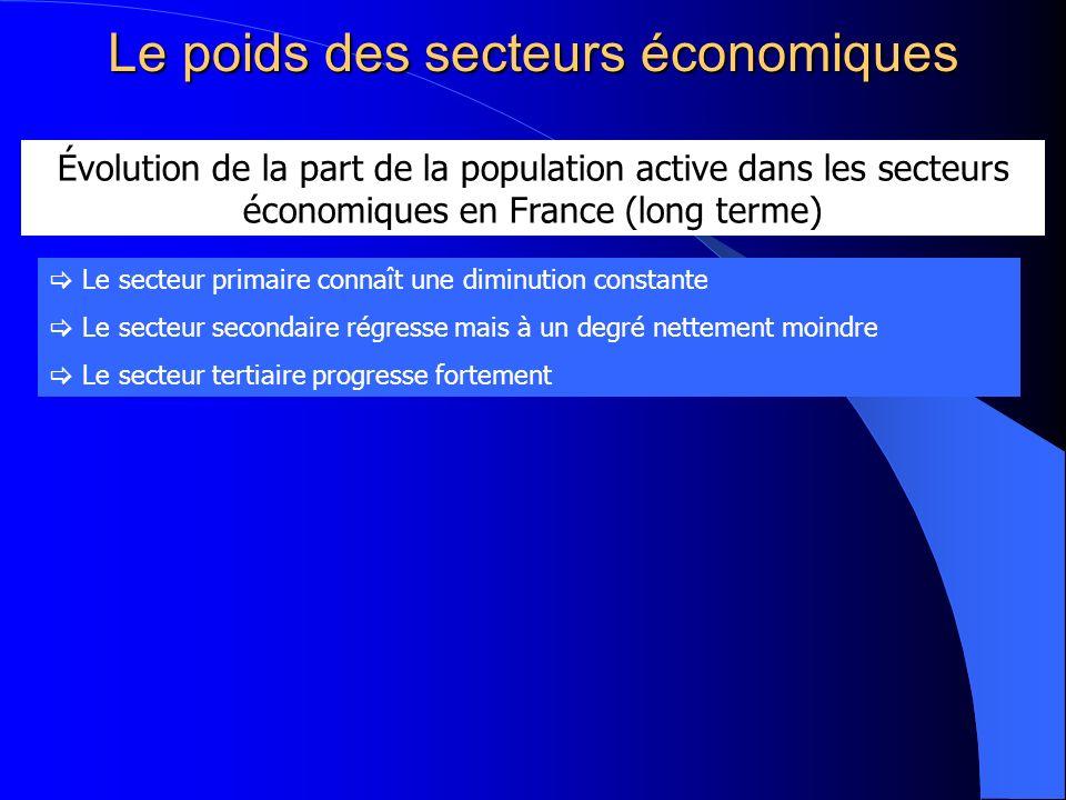 Le poids des secteurs économiques Évolution de la part de la population active dans les secteurs économiques en France (long terme) Le secteur primair