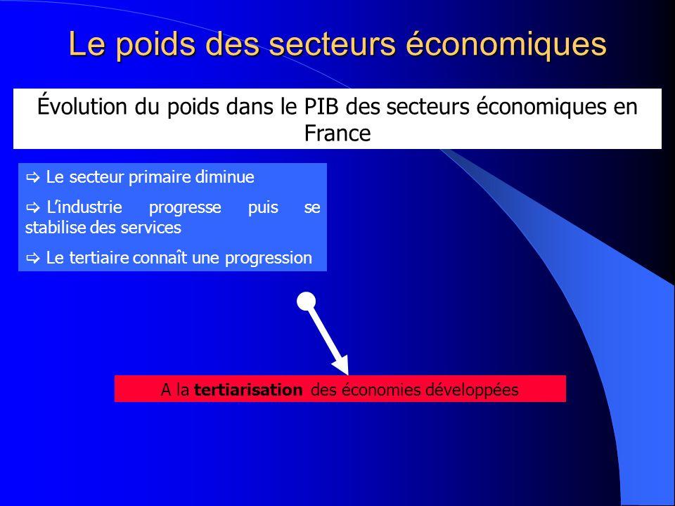 Le poids des secteurs économiques Évolution du poids dans le PIB des secteurs économiques en France Le secteur primaire diminue Lindustrie progresse p