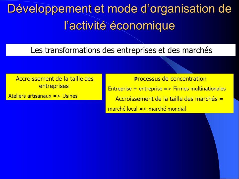 Développement et mode dorganisation de lactivité économique Les transformations des entreprises et des marchés Accroissement de la taille des entrepri