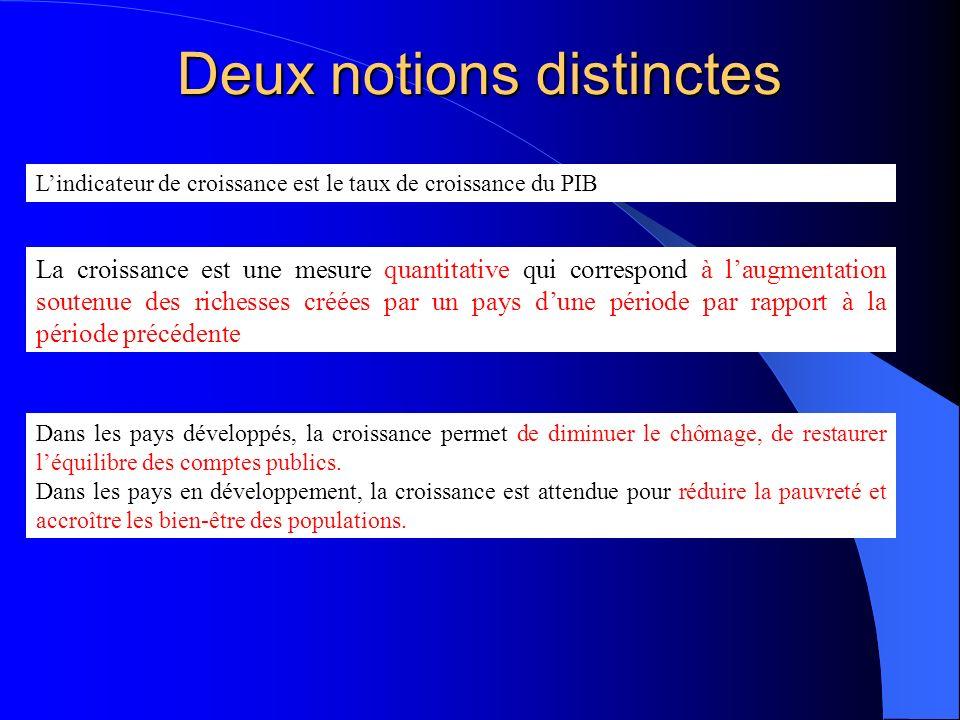 Financement et développement économique (Lecture doc 20 et 21).