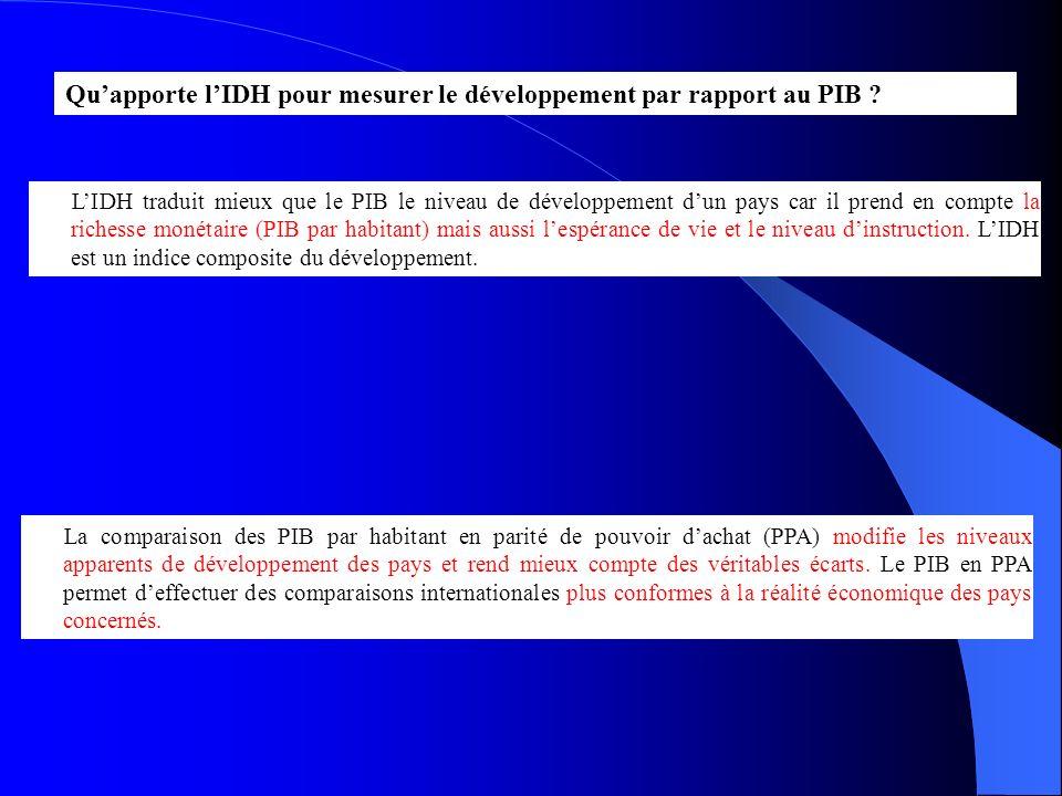 Quapporte lIDH pour mesurer le développement par rapport au PIB ? LIDH traduit mieux que le PIB le niveau de développement dun pays car il prend en co