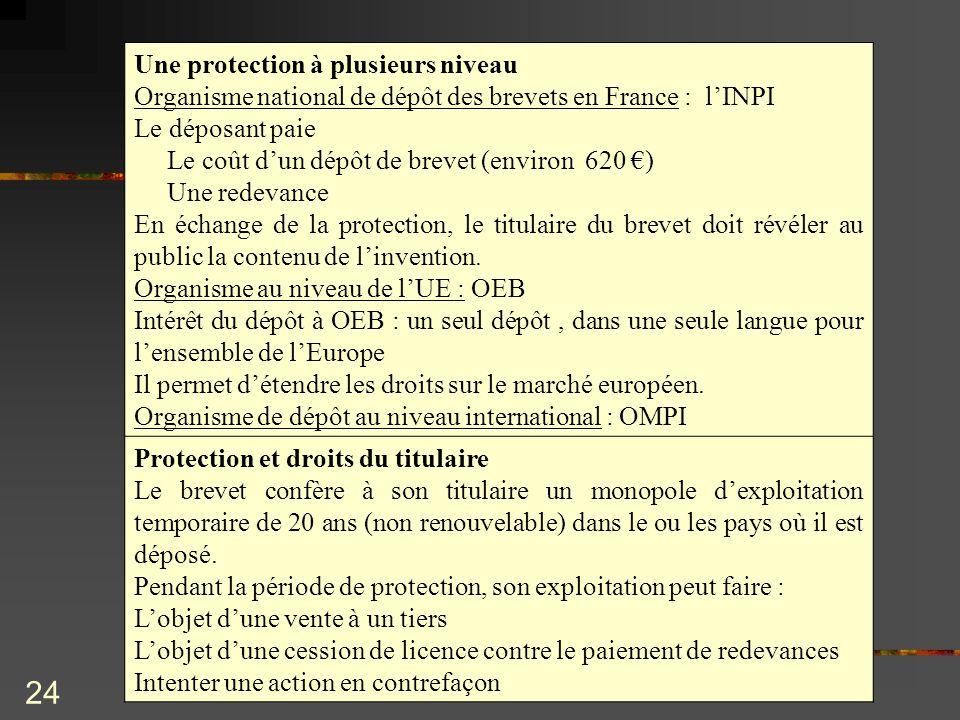 24 Une protection à plusieurs niveau Organisme national de dépôt des brevets en France : lINPI Le déposant paie Le coût dun dépôt de brevet (environ 6