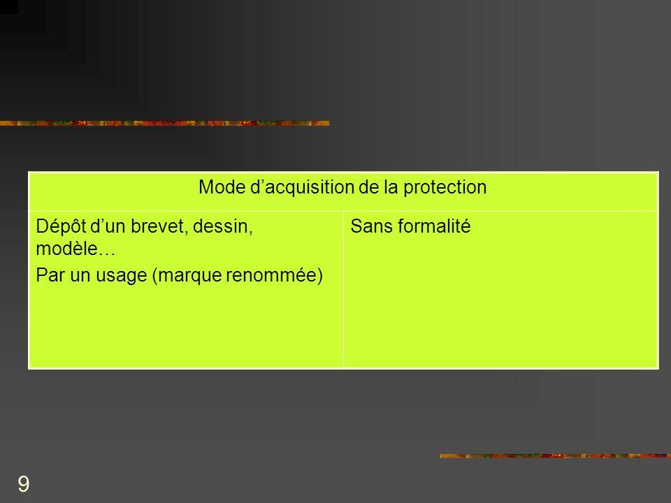9 Mode dacquisition de la protection Dépôt dun brevet, dessin, modèle… Par un usage (marque renommée) Sans formalité
