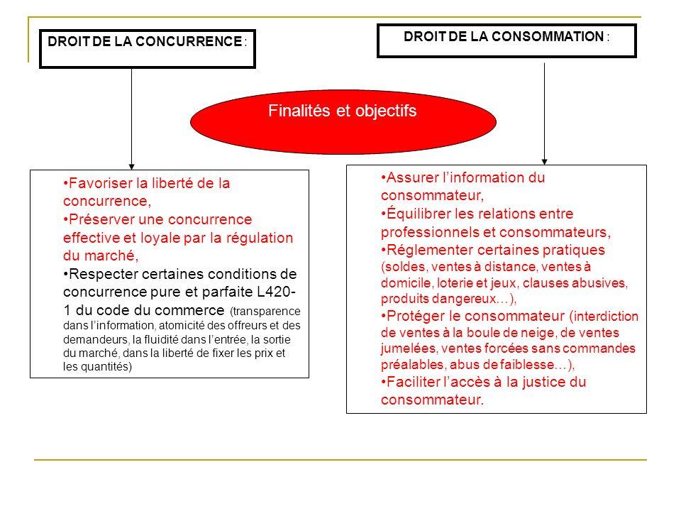 DROIT DE LA CONCURRENCE : DROIT DE LA CONSOMMATION : Finalités et objectifs Favoriser la liberté de la concurrence, Préserver une concurrence effectiv