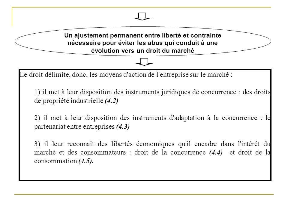 Un ajustement permanent entre liberté et contrainte nécessaire pour éviter les abus qui conduit à une évolution vers un droit du marché Le droit délim