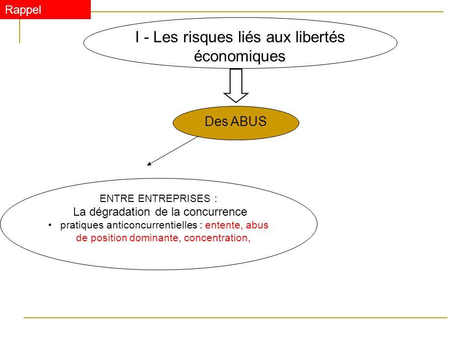 I - Les risques liés aux libertés économiques Des ABUS ENTRE ENTREPRISES : La dégradation de la concurrence pratiques restrictives de concurrence : vente à perte, aides publiques excessives