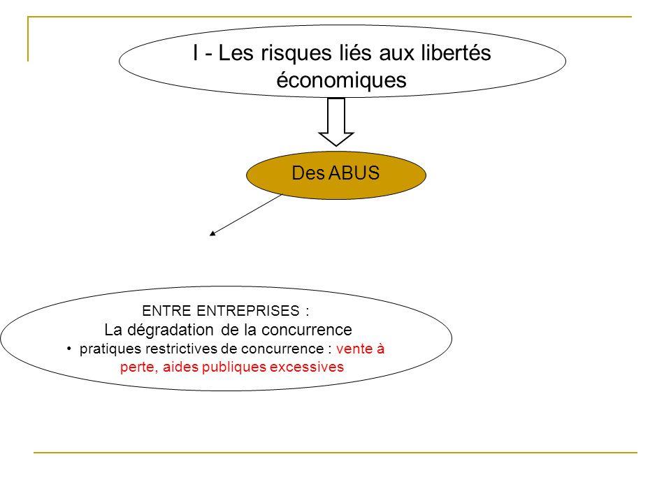 I - Les risques liés aux libertés économiques Des ABUS ENTRE ENTREPRISES : La dégradation de la concurrence pratiques restrictives de concurrence : ve