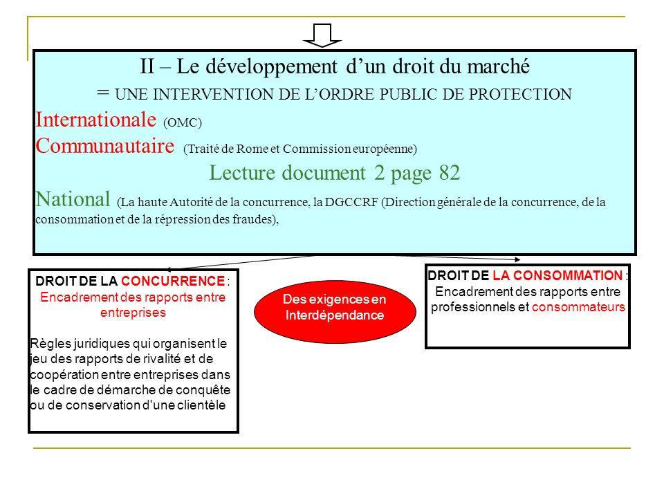 II – Le développement dun droit du marché = UNE INTERVENTION DE LORDRE PUBLIC DE PROTECTION Internationale (OMC) Communautaire (Traité de Rome et Comm