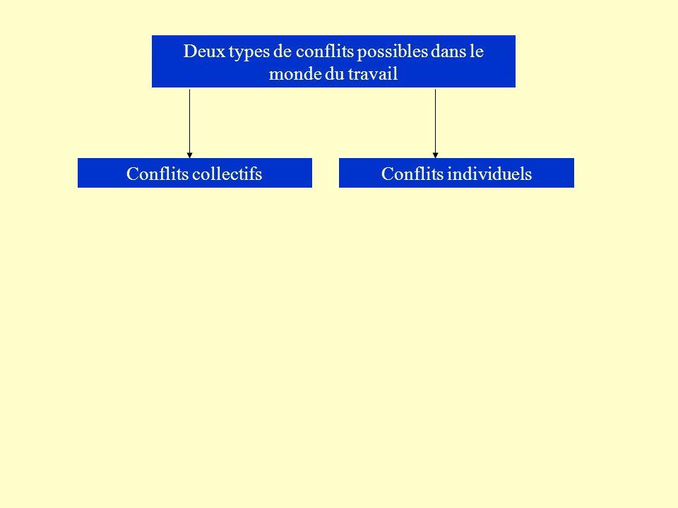 Deux types de conflits possibles dans le monde du travail Conflits collectifsConflits individuels
