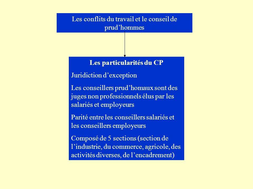 Les conflits du travail et le conseil de prudhommes Les particularités du CP Juridiction dexception Les conseillers prudhomaux sont des juges non prof