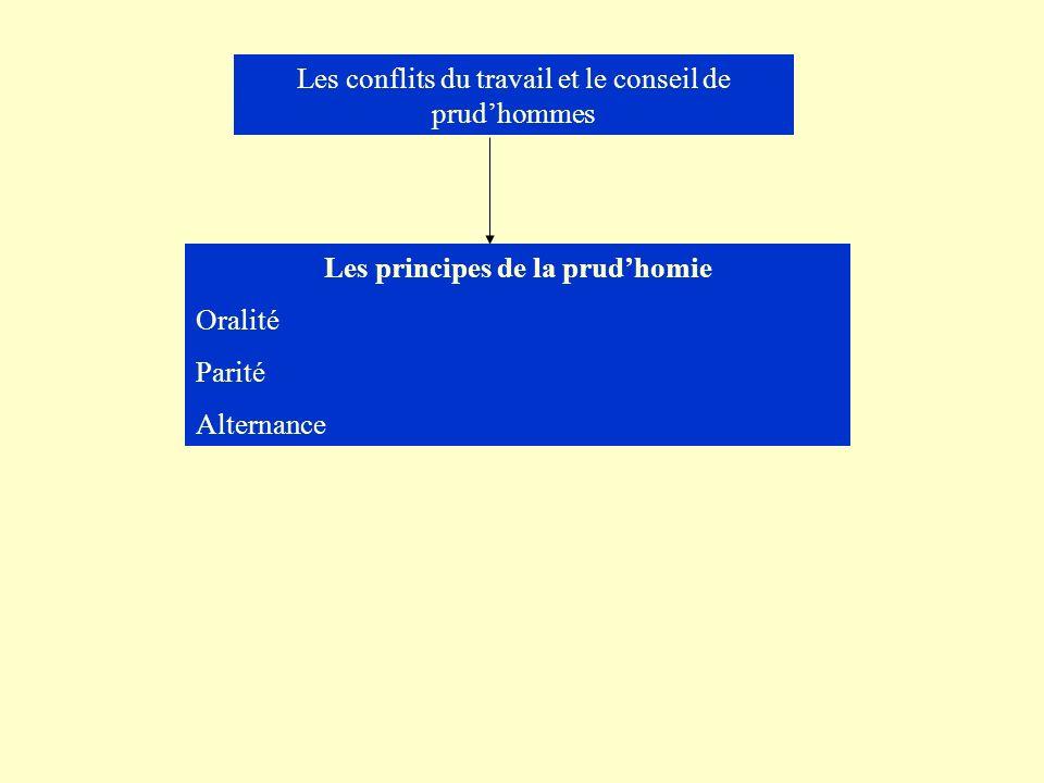 Les conflits du travail et le conseil de prudhommes Les principes de la prudhomie Oralité Parité Alternance