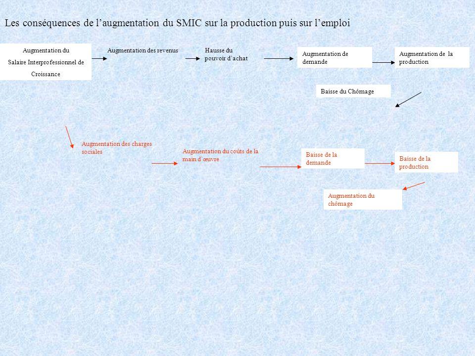 Les conséquences de laugmentation du SMIC sur la production puis sur lemploi Augmentation du Salaire Interprofessionnel de Croissance Augmentation des