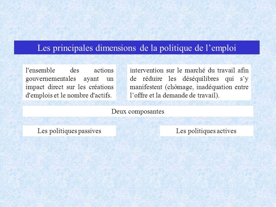 Les principales dimensions de la politique de lemploi l'ensemble des actions gouvernementales ayant un impact direct sur les créations d'emplois et le