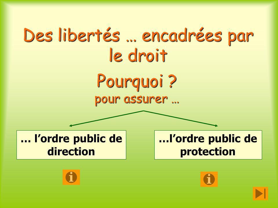 Des libertés … encadrées par le droit Pourquoi ? pour assurer … …lordre public de protection … lordre public de direction