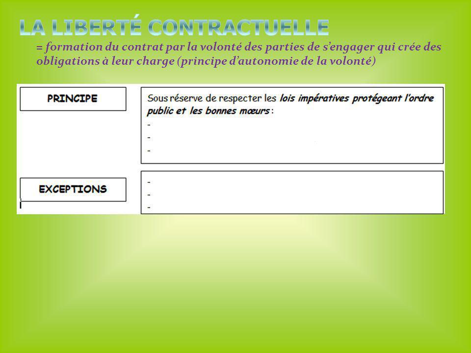 = formation du contrat par la volonté des parties de sengager qui crée des obligations à leur charge (principe dautonomie de la volonté)