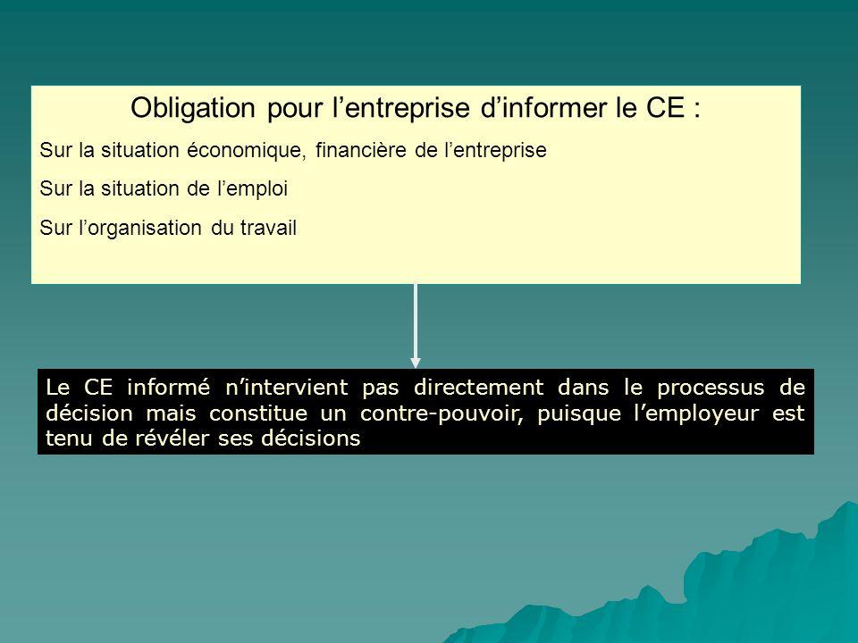 Obligation pour lentreprise dinformer le CE : Sur la situation économique, financière de lentreprise Sur la situation de lemploi Sur lorganisation du