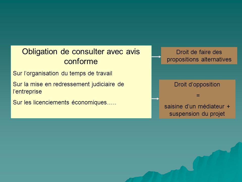 Obligation de consulter avec avis conforme Sur lorganisation du temps de travail Sur la mise en redressement judiciaire de lentreprise Sur les licenci