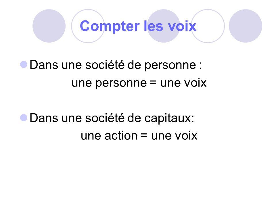 Compter les voix Dans une société de personne : une personne = une voix Dans une société de capitaux: une action = une voix