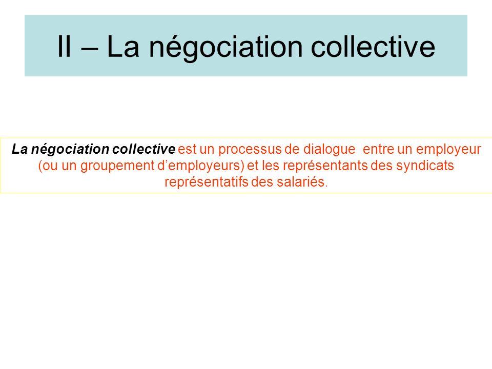 II – La négociation collective Les négociations collectives interviennent au niveau de la branche professionnelle et au niveau de lentreprise. Elles m