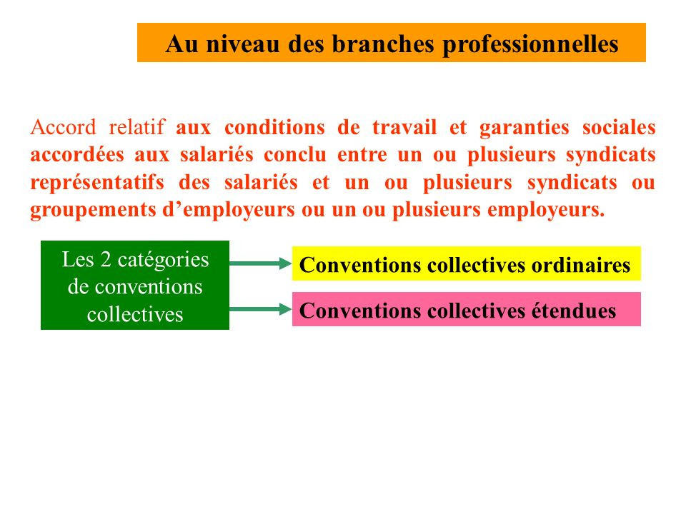 Elle peut avoir lieu à trois niveaux : au niveau de lentreprise (convention ou accord) au niveau de la branche professionnelle (convention ou accord)
