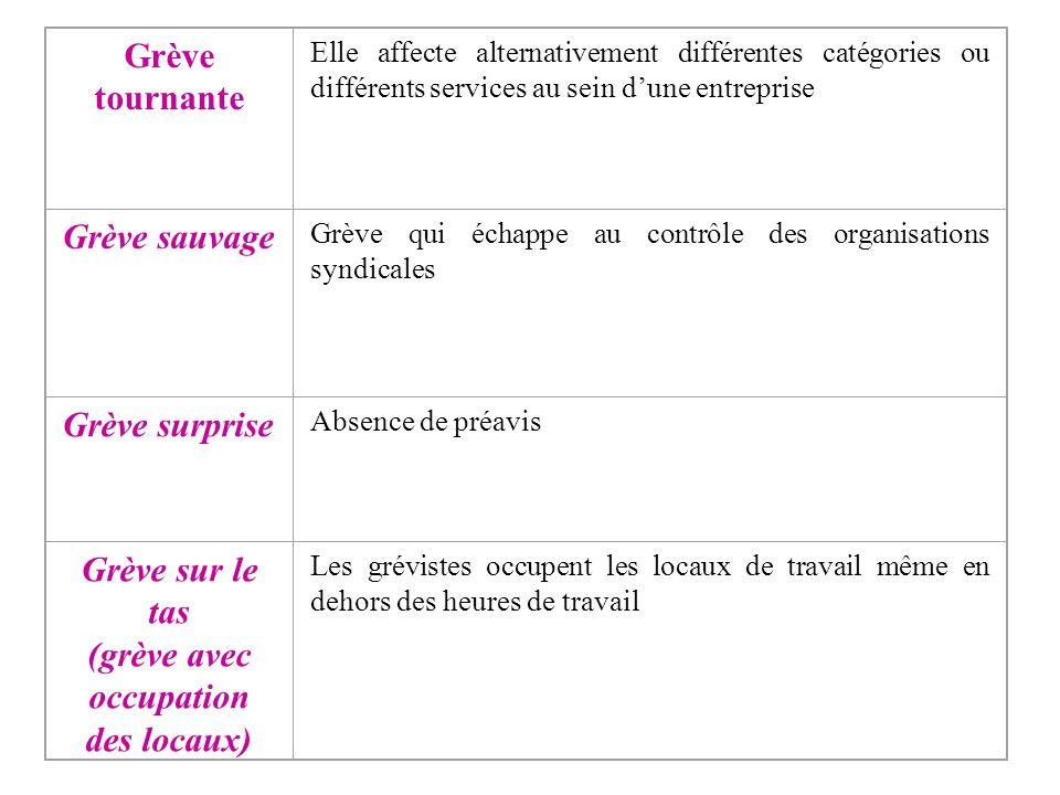 Les différentes formes de grève