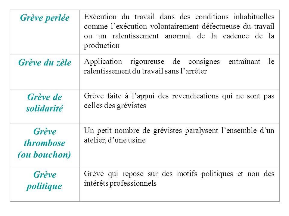 Grève tournante Elle affecte alternativement différentes catégories ou différents services au sein dune entreprise Grève sauvage Grève qui échappe au