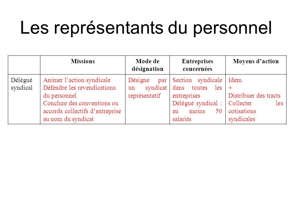 Les représentants du personnel élus pour 4 ans (contre 2 ans avant lintervention de la loi n° 2005-882 du 2 août 2005) MissionsMode de désignation Ent