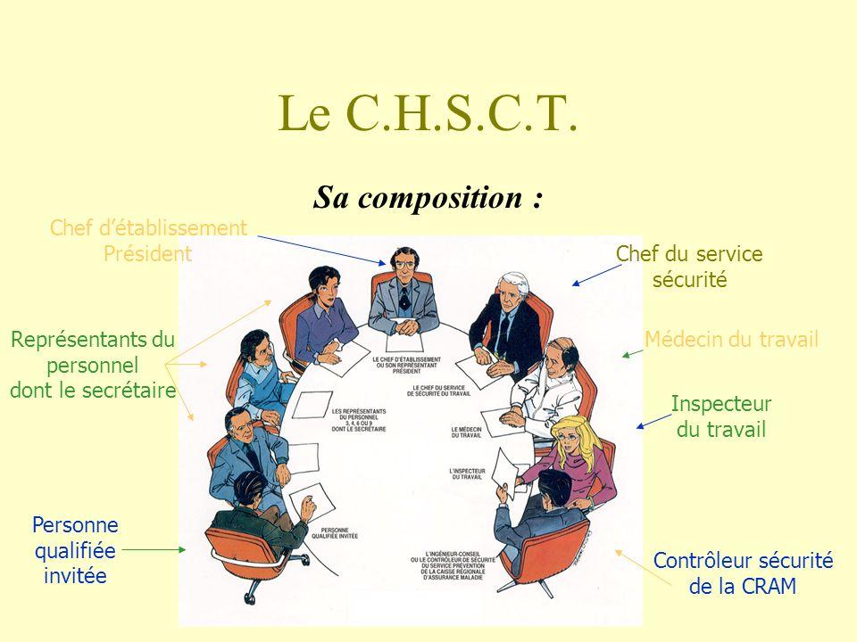 Le C.H.S.C.T. Sa composition : Chef détablissement Président Personne qualifiée invitée Représentants du personnel dont le secrétaire Chef du service
