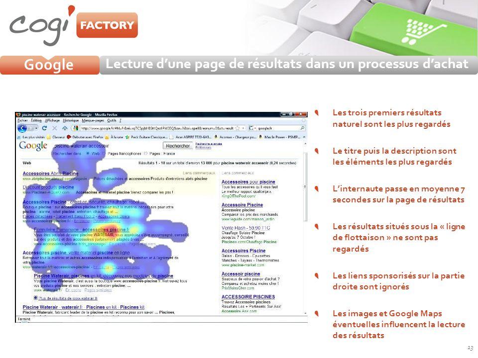 13 Google Lecture dune page de résultats dans un processus dachat Les trois premiers résultats naturel sont les plus regardés Le titre puis la descrip