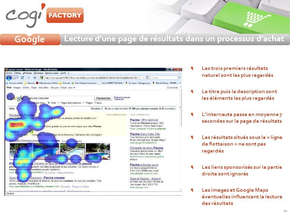 14 Google Lecture dune page de résultats dans un processus dachat Les trois premiers résultats naturel sont les plus regardés Le titre puis la descrip