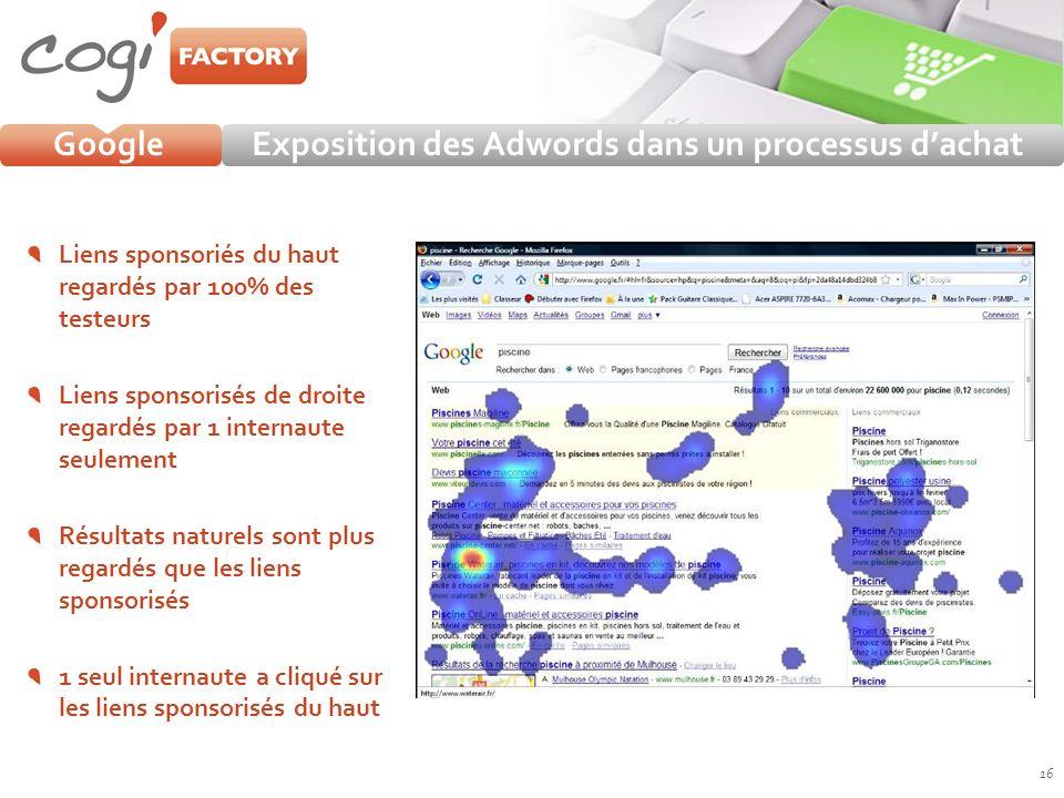 GoogleExposition des Adwords dans un processus dachat 16 Liens sponsoriés du haut regardés par 100% des testeurs Liens sponsorisés de droite regardés